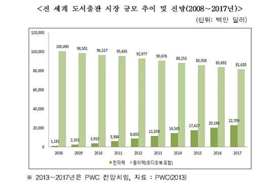 한국전자책시장 보고서